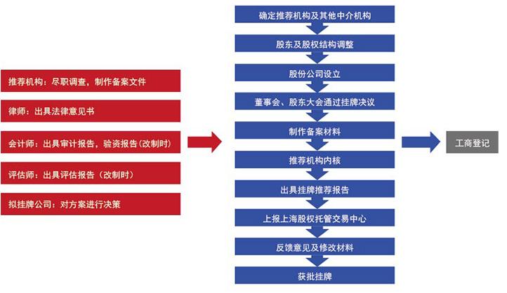 企业股权转让流程